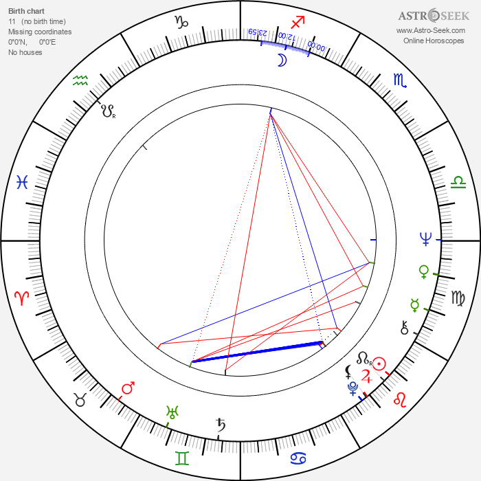 Christine Hewett - Astrology Natal Birth Chart