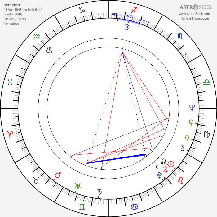 Christine Hewett - Astrology Natal Birth Chart