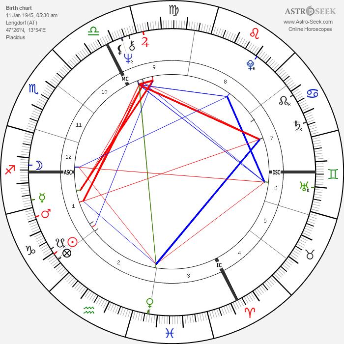 Christine Kaufmann - Astrology Natal Birth Chart