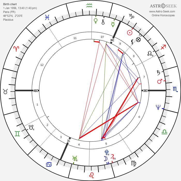 Christine Lagarde - Astrology Natal Birth Chart