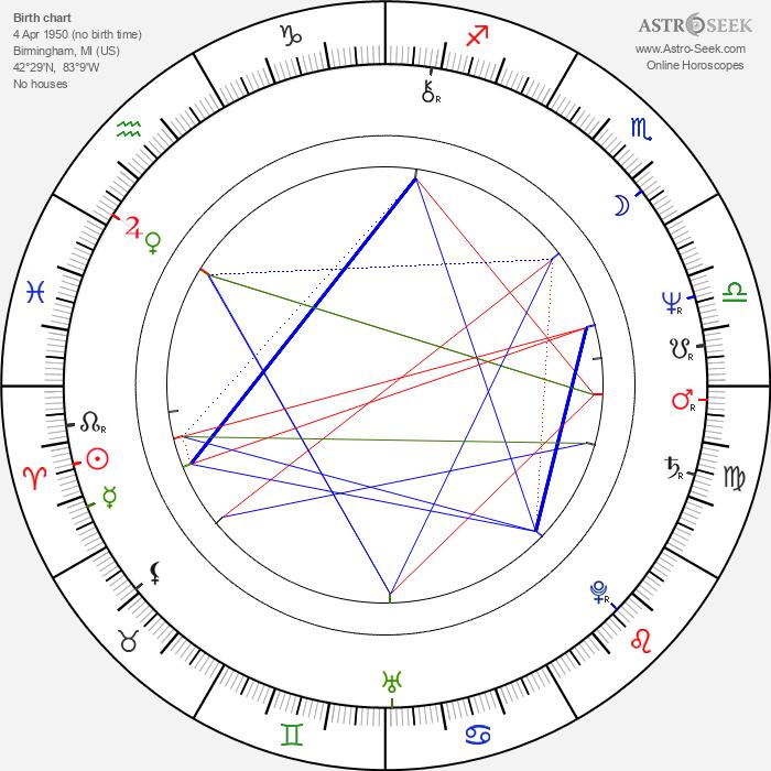 Christine Lahti - Astrology Natal Birth Chart