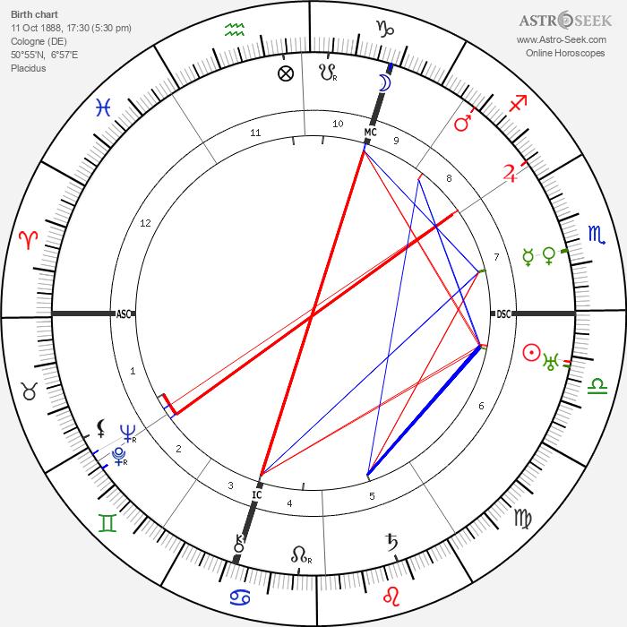 Christine Teusch - Astrology Natal Birth Chart