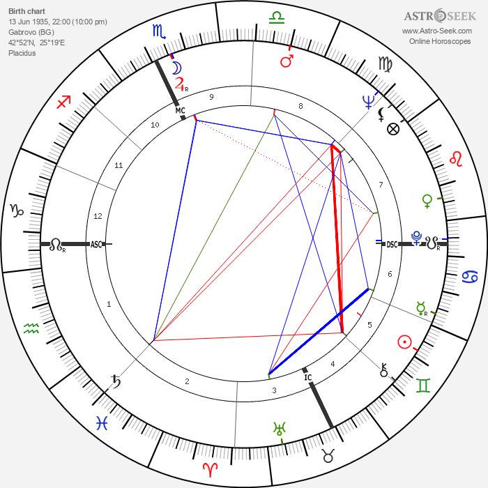Christo Javacheff - Astrology Natal Birth Chart