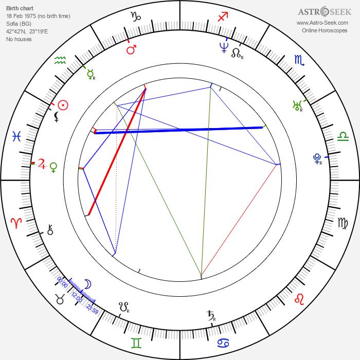 Christo Jivkov - Astrology Natal Birth Chart