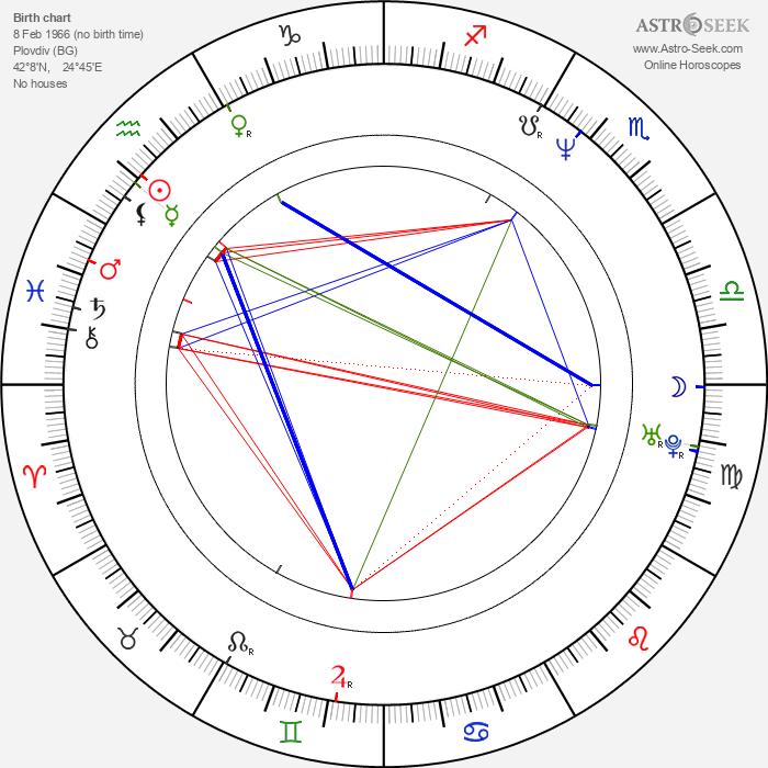 Christo Stoičkov - Astrology Natal Birth Chart