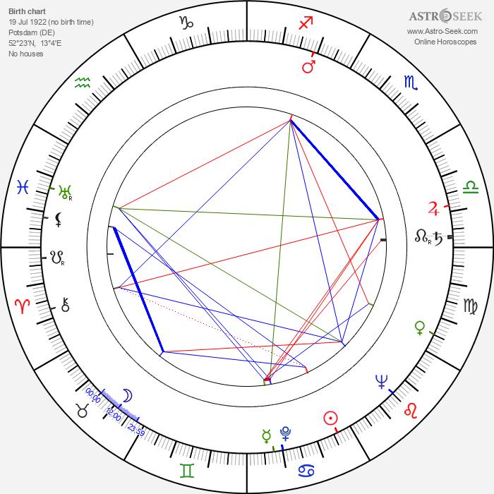 Christoph Bayertt - Astrology Natal Birth Chart