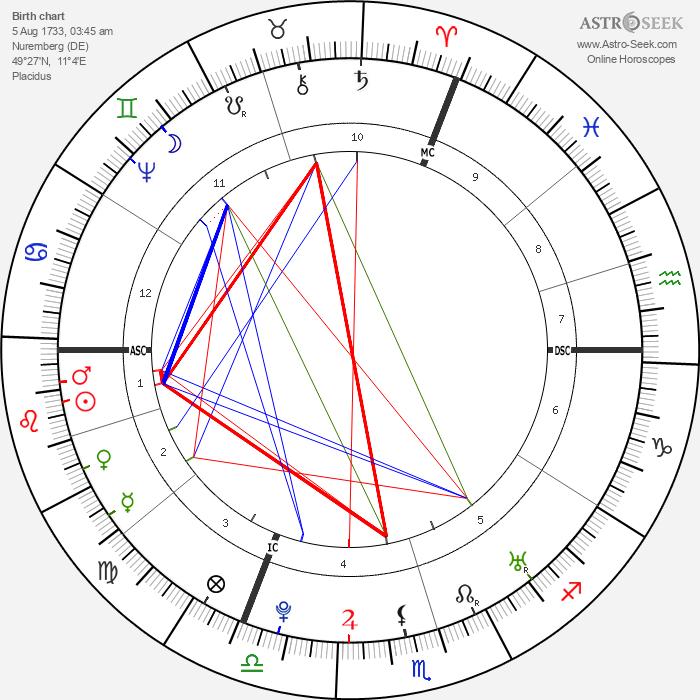 Christoph Gottlieb von Murr - Astrology Natal Birth Chart