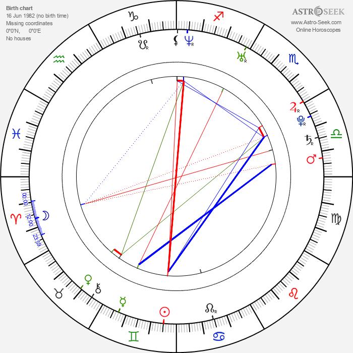 Christoph Letkowski - Astrology Natal Birth Chart