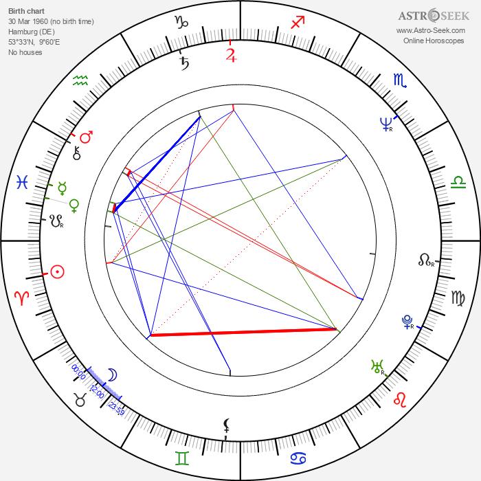 Christoph M. Ohrt - Astrology Natal Birth Chart