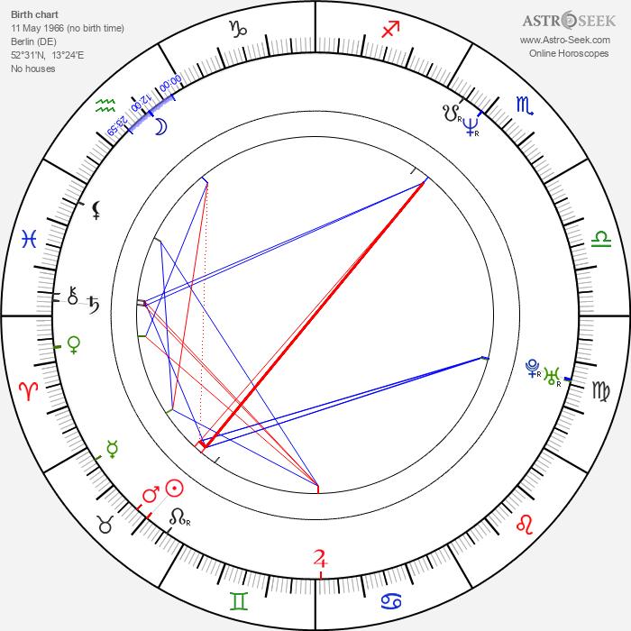 Christoph Schneider - Astrology Natal Birth Chart