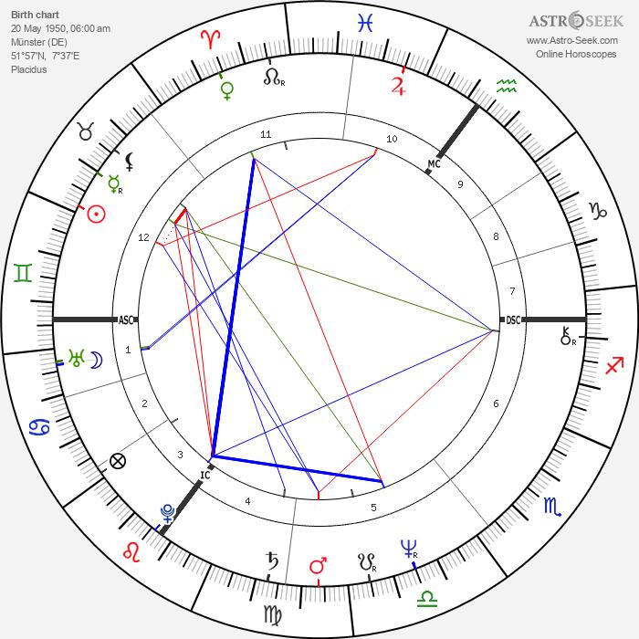 Christoph Schubert-Weller - Astrology Natal Birth Chart