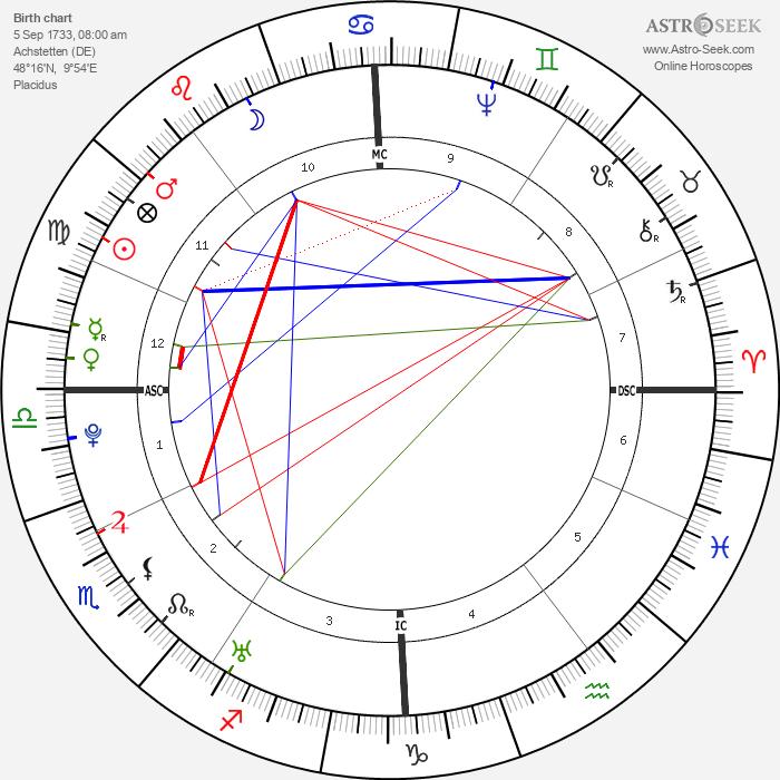 Christoph Wieland - Astrology Natal Birth Chart