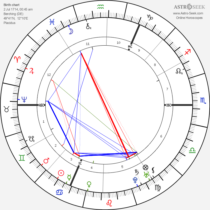 Christoph Wilibald Gluck - Astrology Natal Birth Chart
