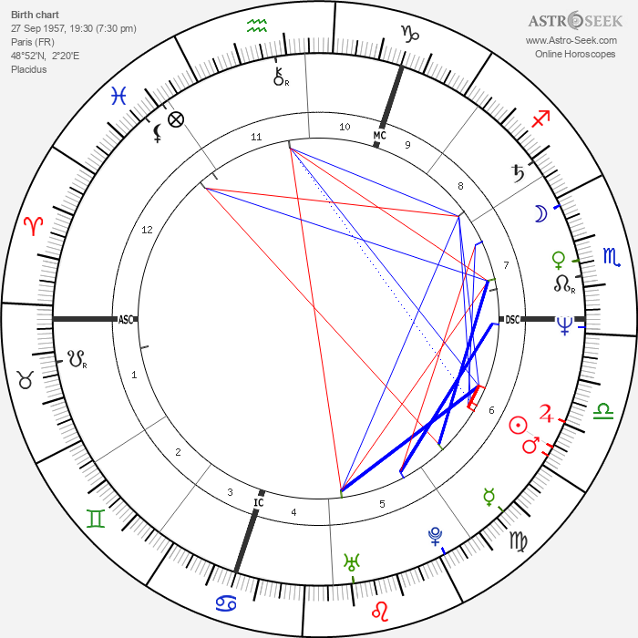 Christophe Bourseiller - Astrology Natal Birth Chart