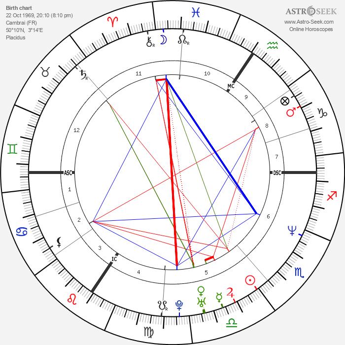 Christophe Caze - Astrology Natal Birth Chart
