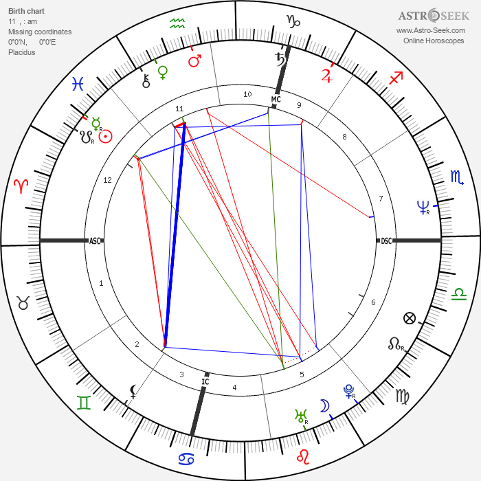 Christophe Gans - Astrology Natal Birth Chart