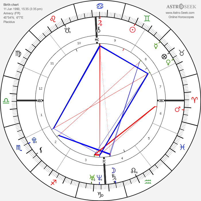 Christophe LeMaitre - Astrology Natal Birth Chart