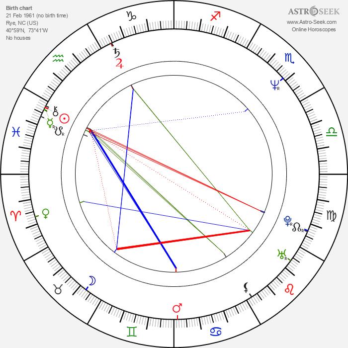 Christopher Atkins - Astrology Natal Birth Chart