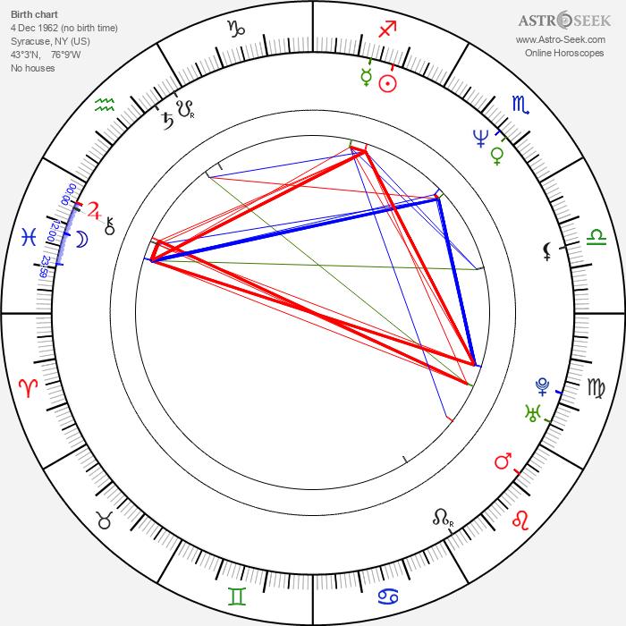 Christopher Caso - Astrology Natal Birth Chart