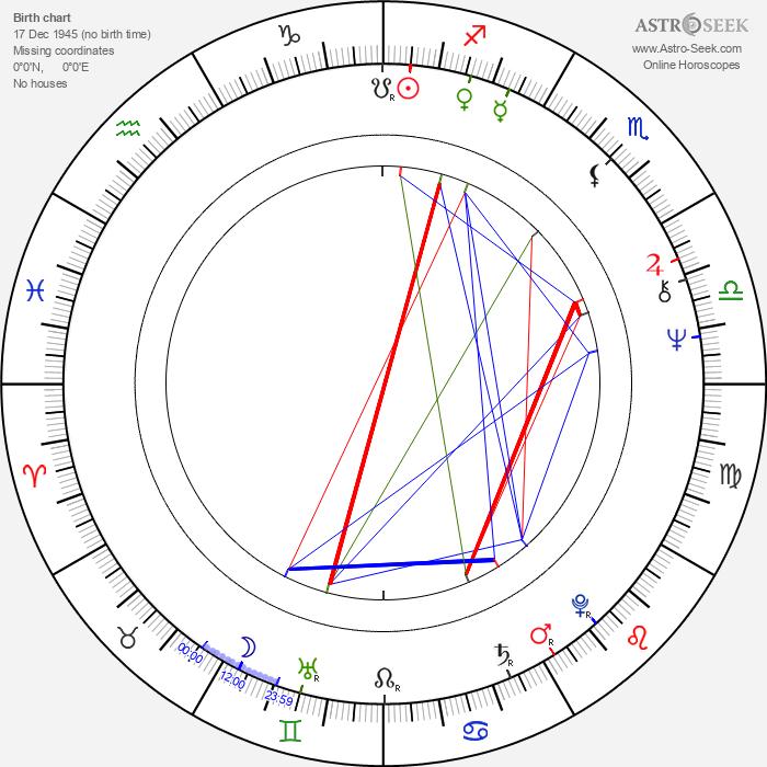 Christopher Cazenove - Astrology Natal Birth Chart