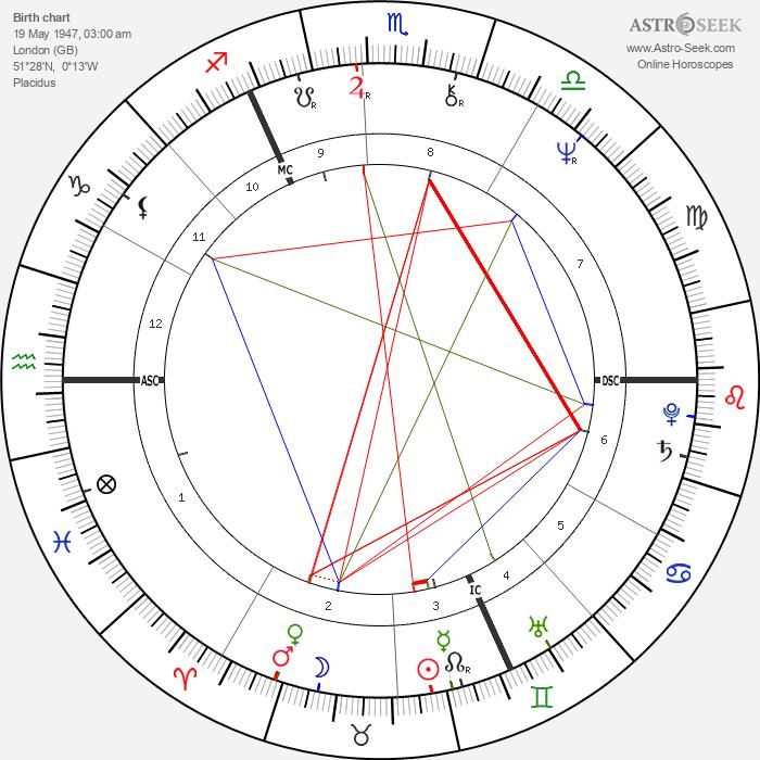 Christopher Chope - Astrology Natal Birth Chart