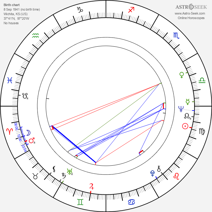 Christopher Connelly - Astrology Natal Birth Chart