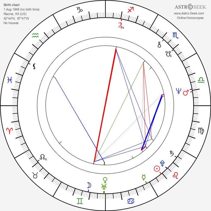 Christopher Crowe - Astrology Natal Birth Chart