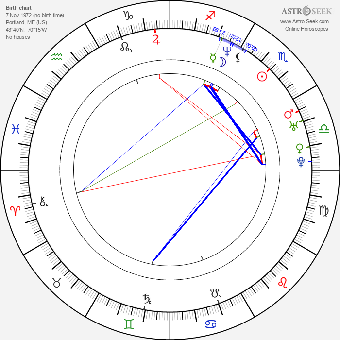 Christopher Daniel Barnes - Astrology Natal Birth Chart