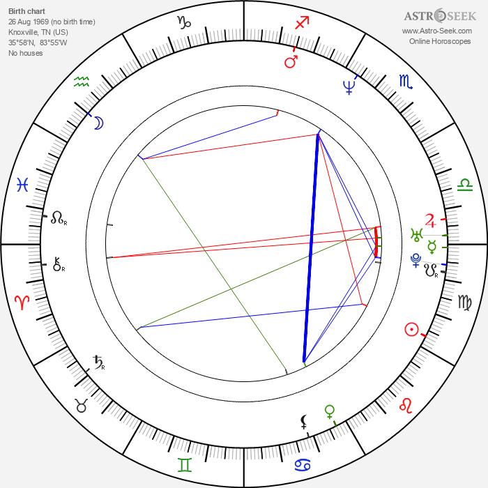 Christopher Douglas - Astrology Natal Birth Chart
