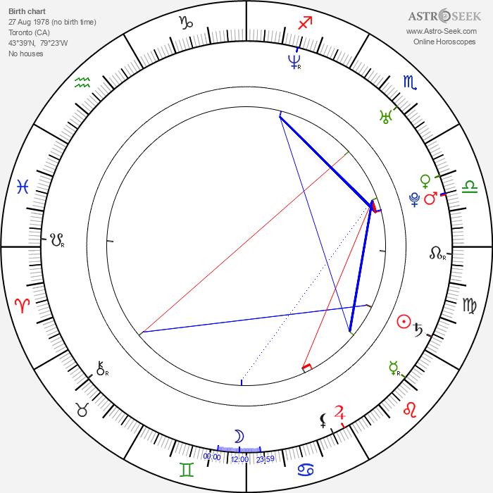 Christopher Dyson - Astrology Natal Birth Chart