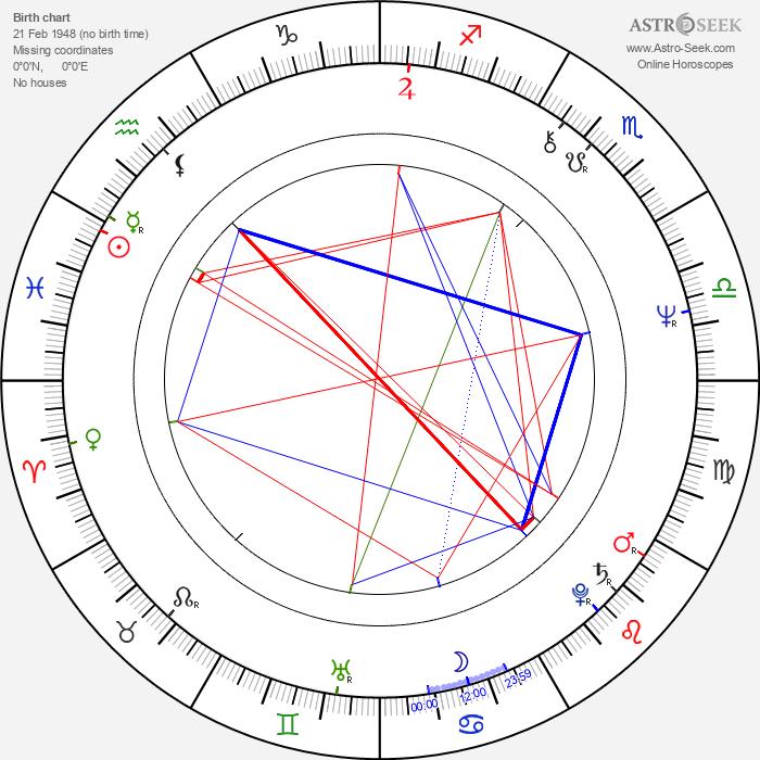 Christopher Ettridge - Astrology Natal Birth Chart