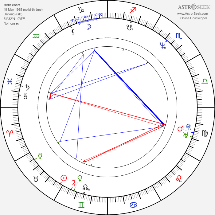 Christopher Fosh - Astrology Natal Birth Chart