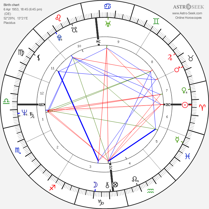Christopher Franke - Astrology Natal Birth Chart