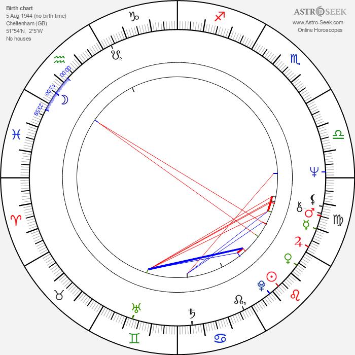 Christopher Gunning - Astrology Natal Birth Chart