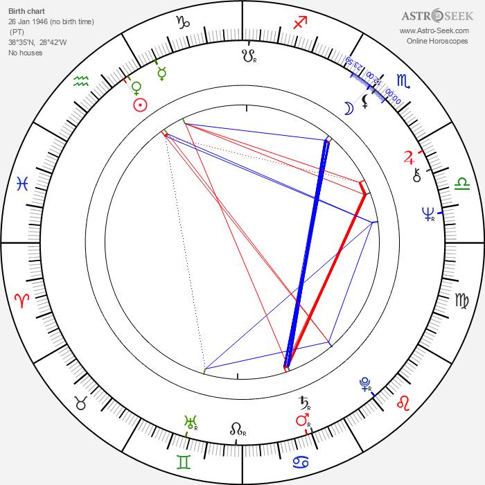 Christopher Hampton - Astrology Natal Birth Chart