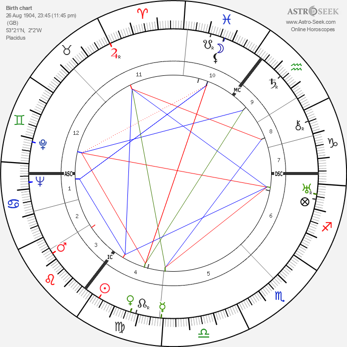 Christopher Isherwood - Astrology Natal Birth Chart