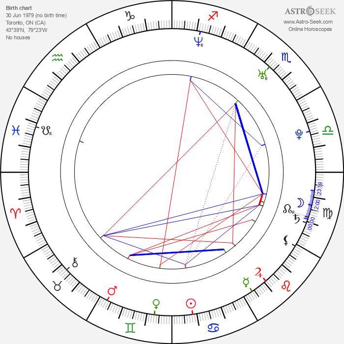 Christopher Jacot - Astrology Natal Birth Chart