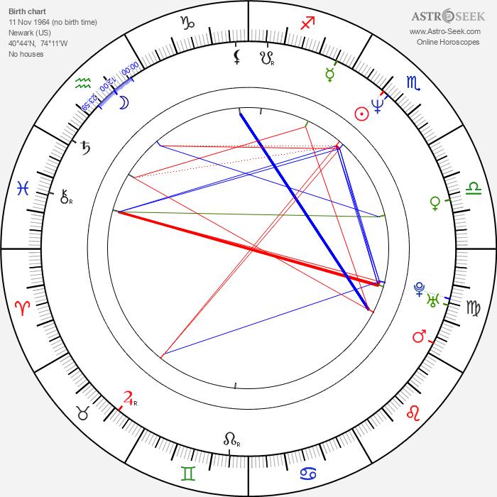 Christopher Kulikowski - Astrology Natal Birth Chart