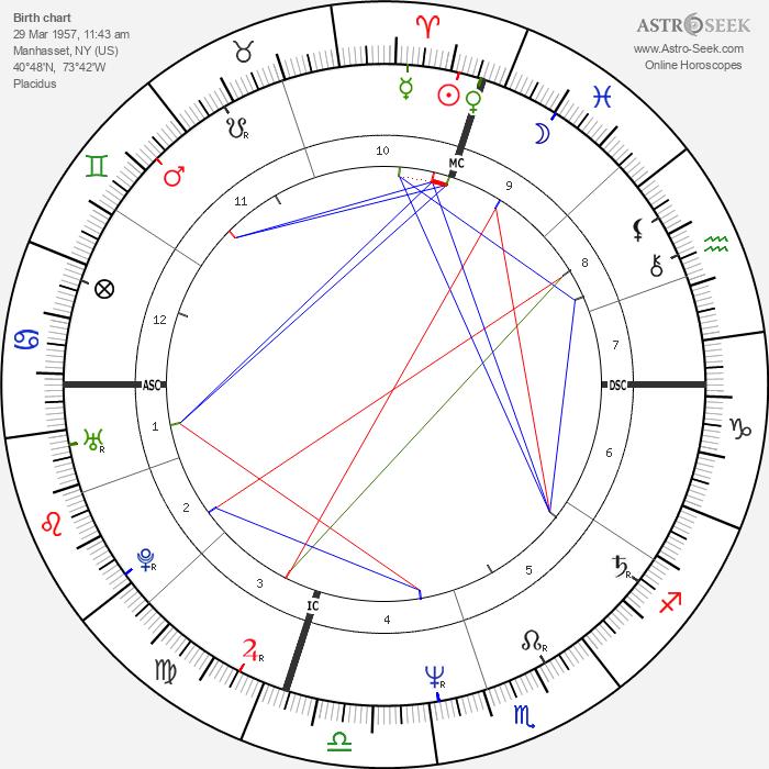 Christopher Lambert - Astrology Natal Birth Chart