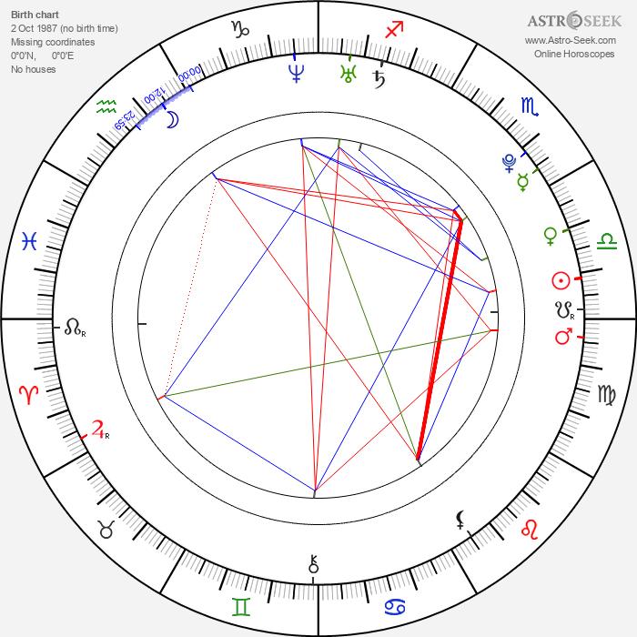 Christopher Larkin - Astrology Natal Birth Chart