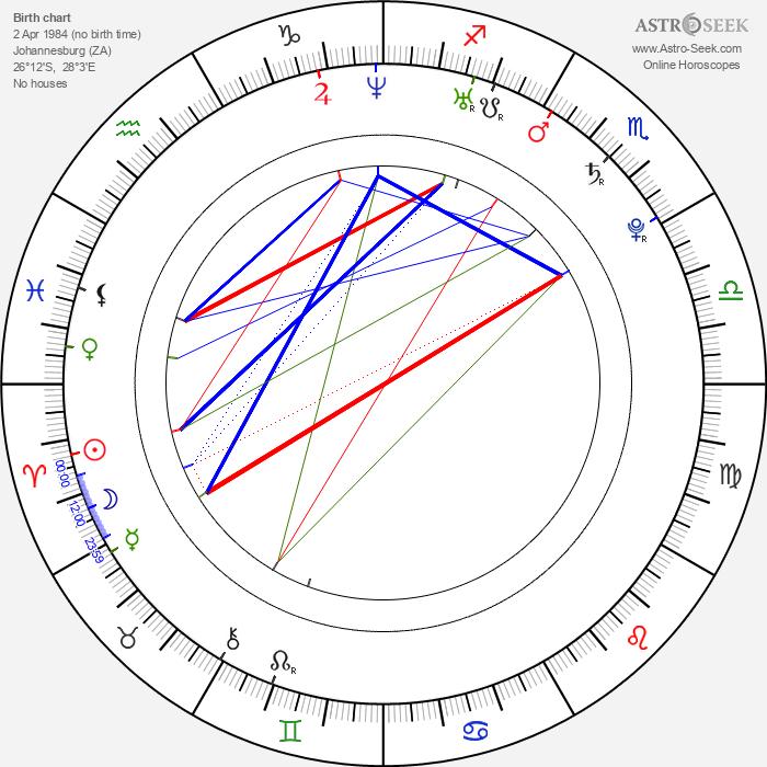 Christopher-Lee dos Santos - Astrology Natal Birth Chart
