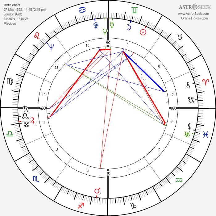 Christopher Lee - Astrology Natal Birth Chart