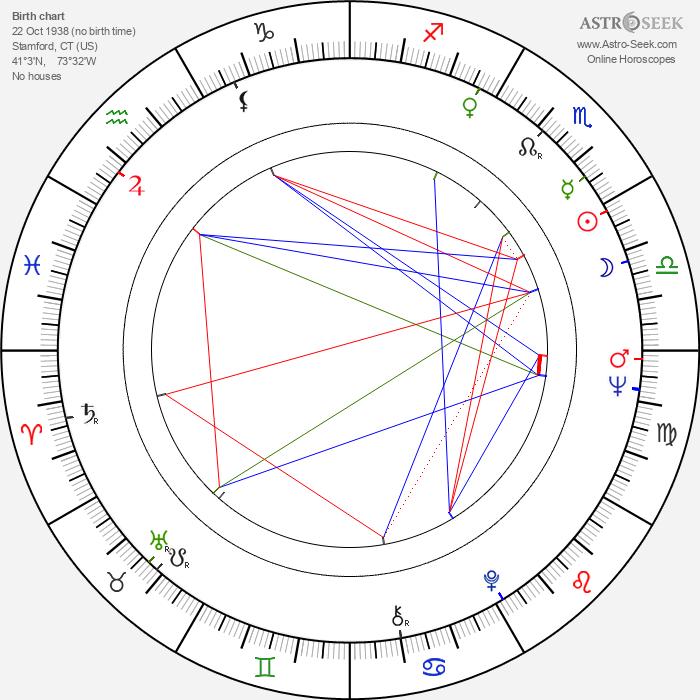 Christopher Lloyd - Astrology Natal Birth Chart