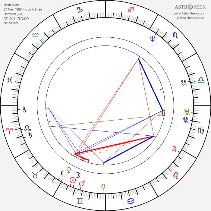 Christopher M. Allan - Astrology Natal Birth Chart