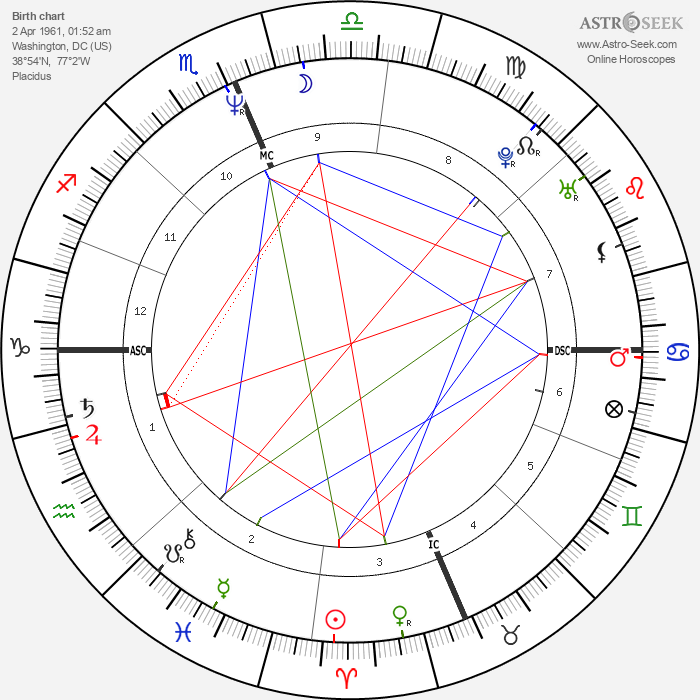 Christopher Meloni - Astrology Natal Birth Chart