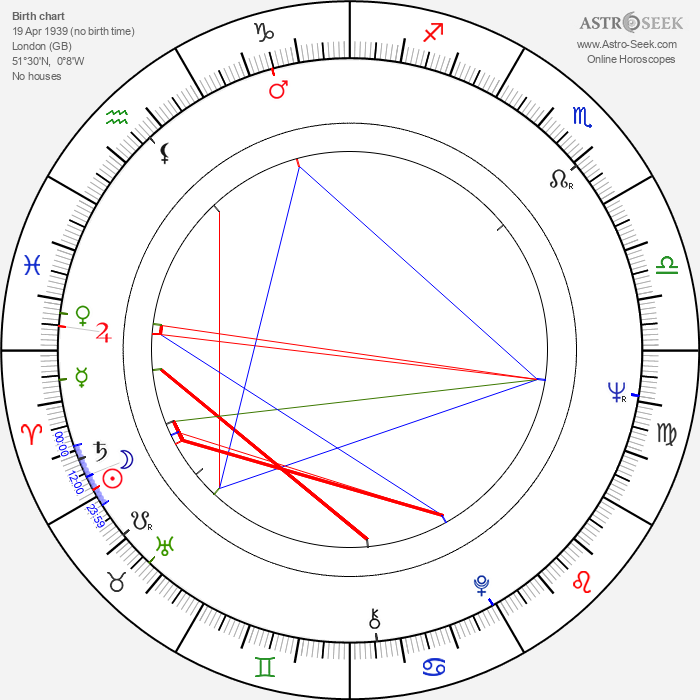 Christopher Miles - Astrology Natal Birth Chart