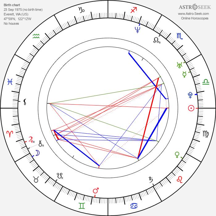Christopher Miller - Astrology Natal Birth Chart