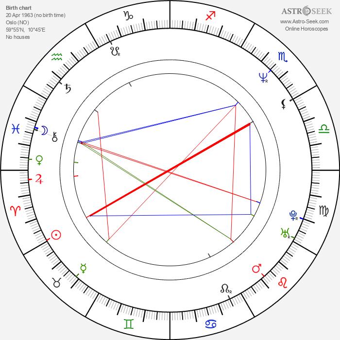 Christopher Nielsen - Astrology Natal Birth Chart