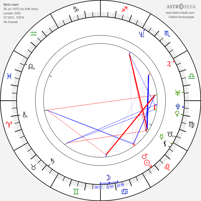 Christopher Nolan - Astrology Natal Birth Chart