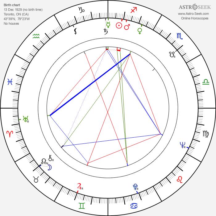 Christopher Plummer - Astrology Natal Birth Chart